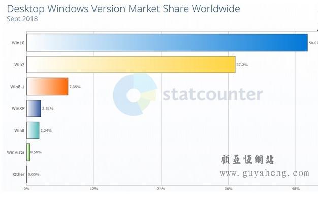 微软Windows 10