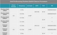 英特尔新款奔腾/赛扬全线曝光:奔腾金牌主频4.0GHz的来了