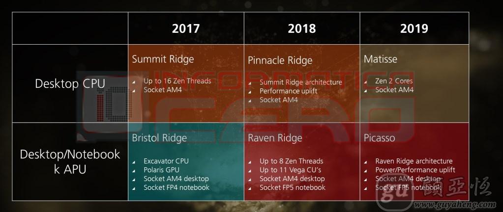 AMD第二代Ryzen处理器2